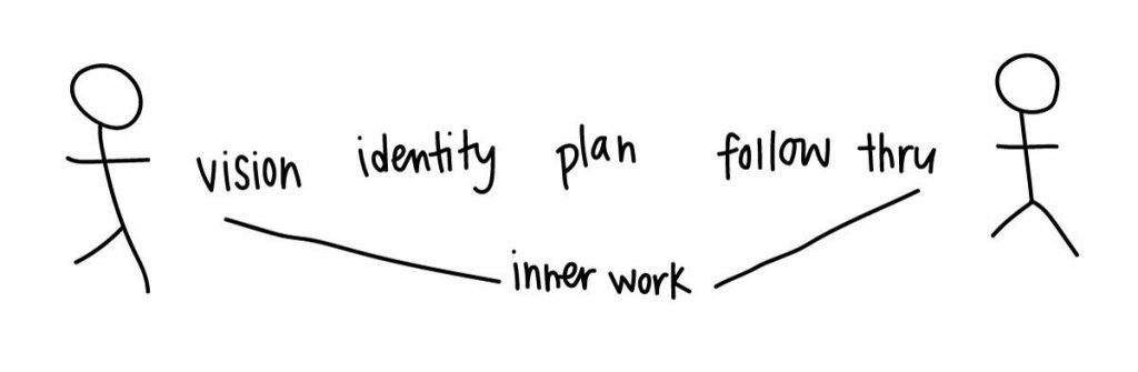 Drawing of two stick figures with words (vision, identity, plan, follow thru, inner work) between them
